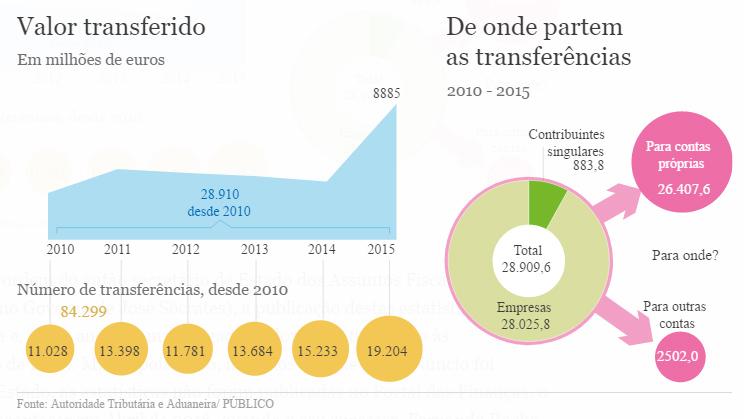 offshores transferências.jpg